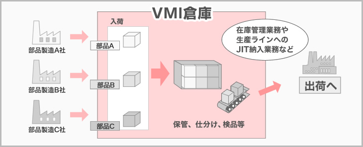 VMI(Vendor Managed inventory)概念図